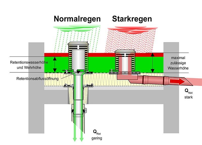 Mit der VARIOFIT Retentionseinheit von Loro fließt Wasser auch bei starkem Regen kontrolliert in die Kanalisation. Die passende Notentwässerungseinheit stellt sicher, dass der Abfluss auch bei heftigsten Niederschlägen sicher vom Dach funktioniert – dann auf eine frei überflutbare Fläche. Bild: Loro