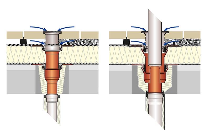 Bild 2: Einzelablauf und Direktablauf. Bild: Loro