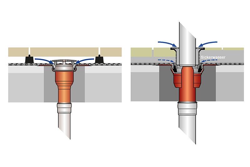 Bild 3: Eine und zwei Entwässerungsebenen. Bild: Loro